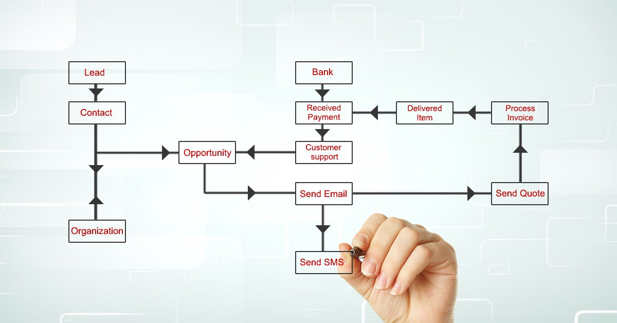Sales Process Automation Software | Sales Process Automation using CRM